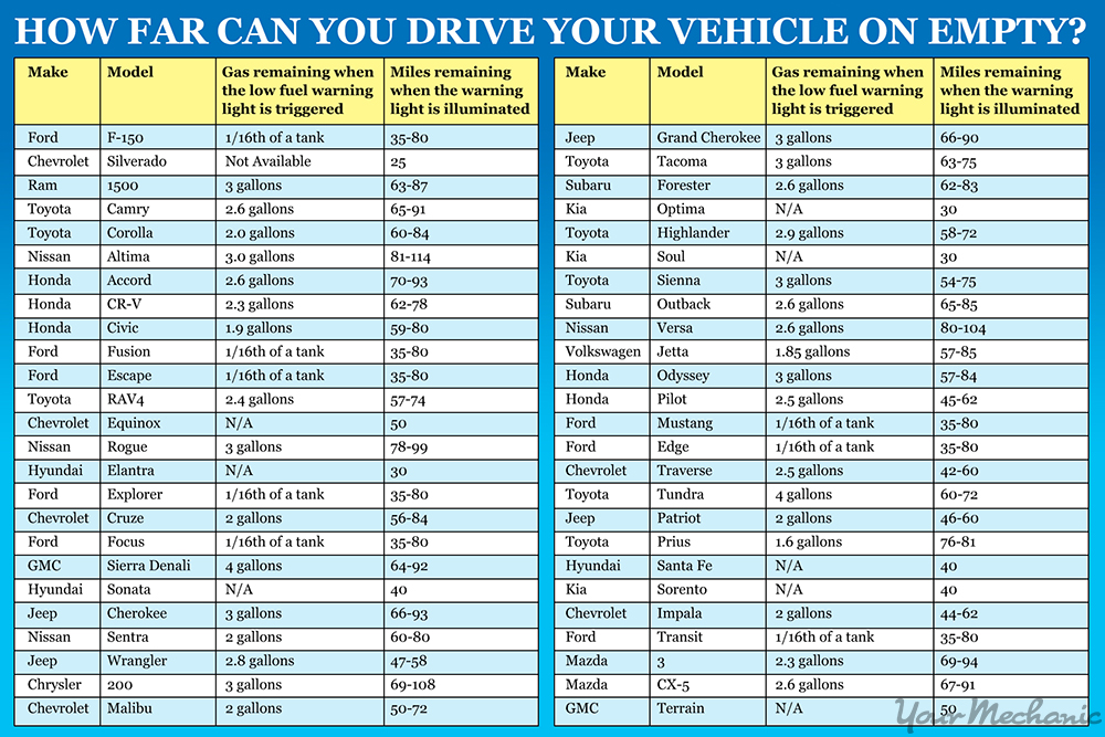 how-far-can-you-drive-your-vehicle-on-empty-2-chart