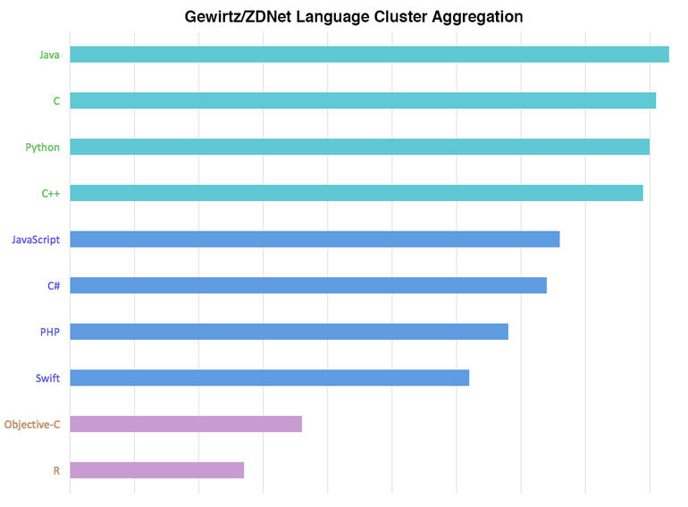 language-cluster-aggregation-a