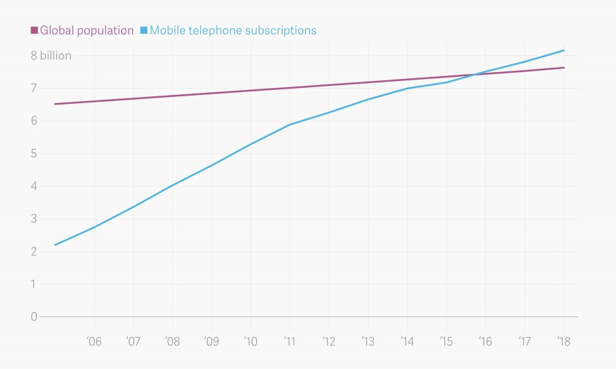 the-number-of-mobile-phone-subscriptions-has-surpassed-the-world-population